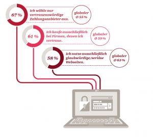 61% der deutschen kaufen ausschließlich von Seiten denen sie vertrauen
